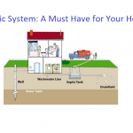 Septic System: A Must Have for Your Home